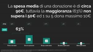 Il donatore online 2017 in Italia [Ricerca]-